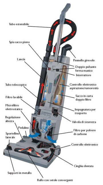 Lindhaus commercial vacuum